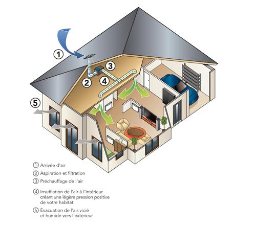 schéma du circuit d'une ventilation VMI